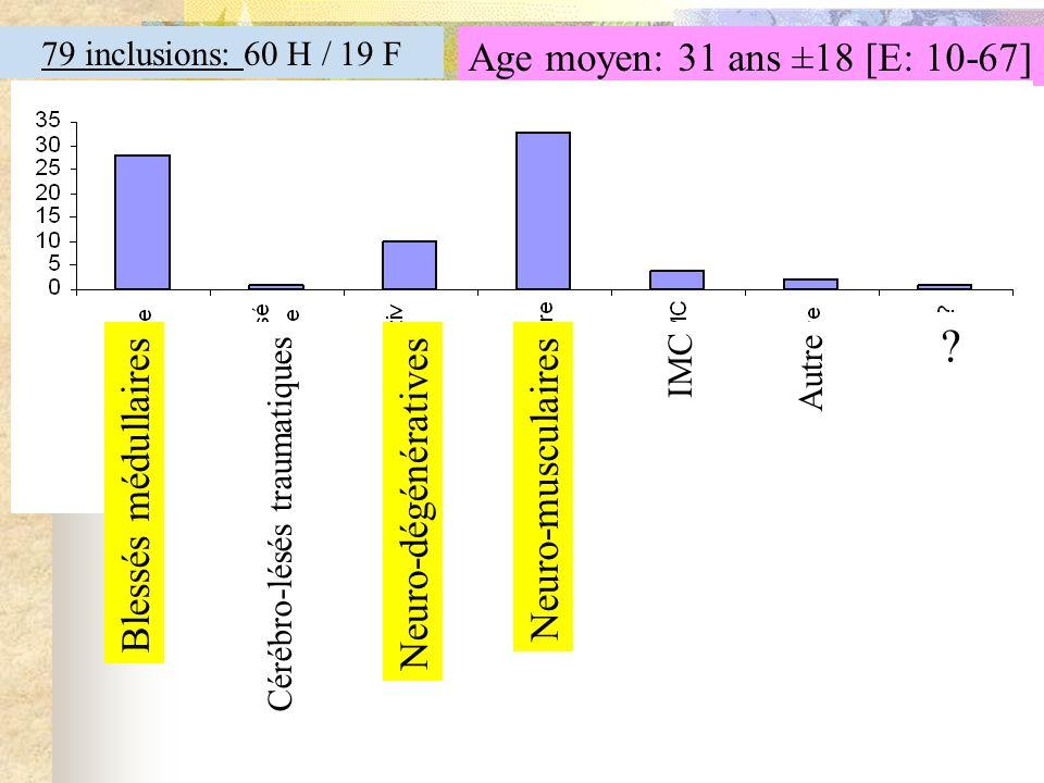 Age moyen: 31 ans ±18 [E: 10-67] Blessés médullaires